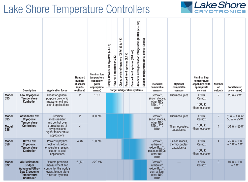 Image shows a table with an overview of the different Lakeshore controllers