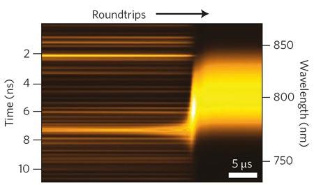 Lichtgeschwindigkeit In Meter Pro Sekunde