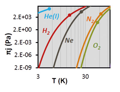 Steam pressure of He(I), H2, Ne, N2 and O2 as function of temperature