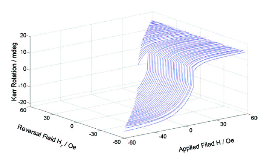 FORC measurements in just minutes  with NanoMOKE3