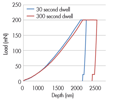 Comparison of 30 and 300 second long dwell times