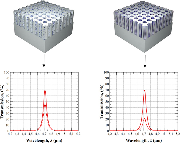 Photonic crystals as MWIR filters for new optica sensing applications