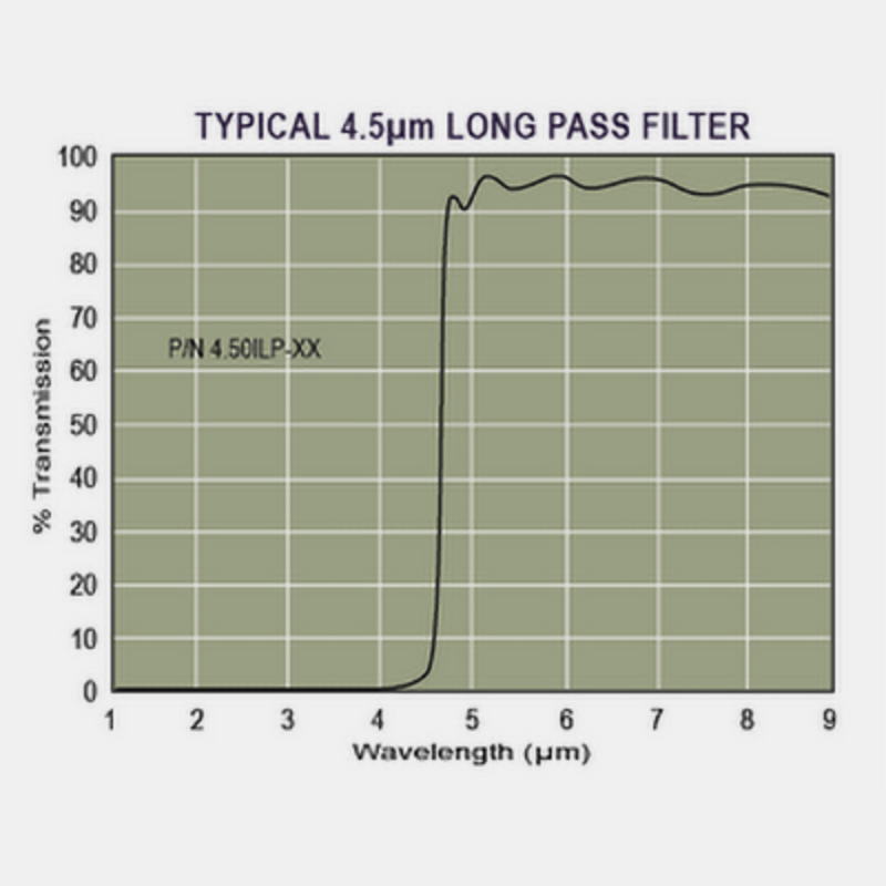 Infrarotfilter - Standard long wave pass filters