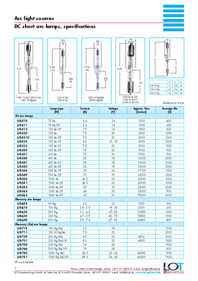 DC short arc lamps, specifications - Data sheet
