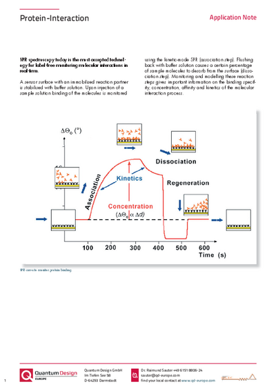 Protein interaction AppNote